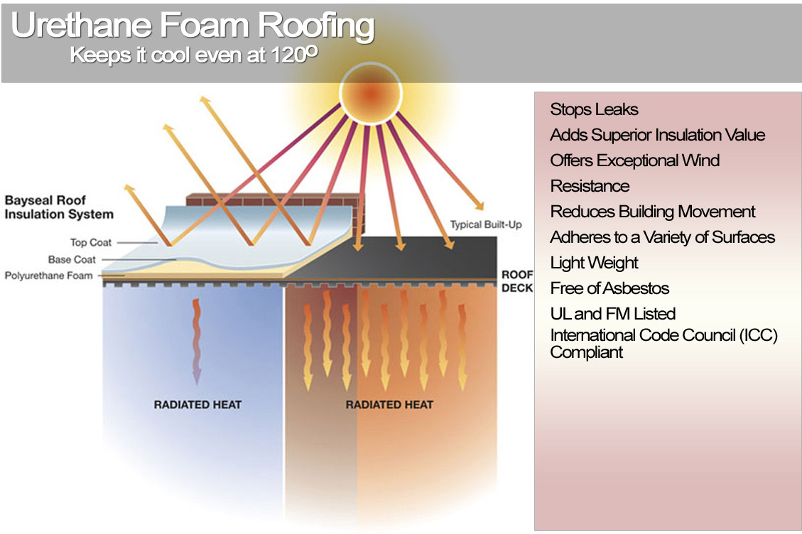 Foam roof lake havasu city parker kingman bullhead city